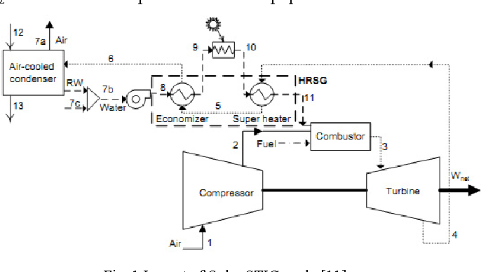 Figure 1 from Annual Thermodynamic Analysis of Solar Power with