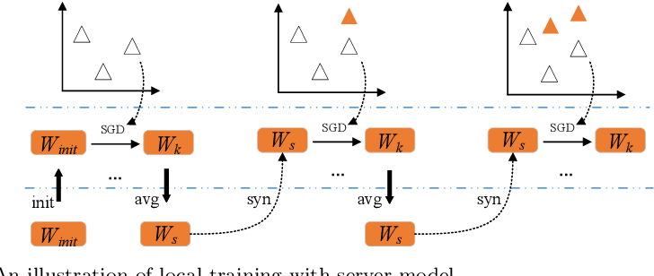 Figure 1 for A Federated Data-Driven Evolutionary Algorithm for Expensive Multi/Many-objective Optimization