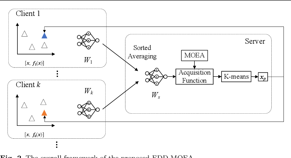 Figure 3 for A Federated Data-Driven Evolutionary Algorithm for Expensive Multi/Many-objective Optimization