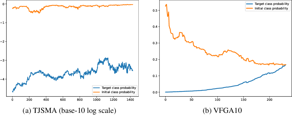 Figure 1 for Stochastic sparse adversarial attacks