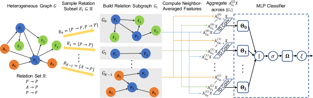 Figure 1 for Scalable Graph Neural Networks for Heterogeneous Graphs