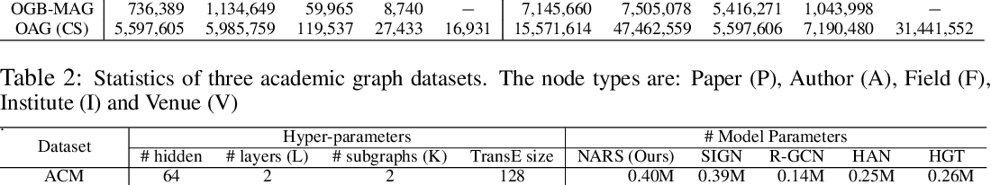 Figure 2 for Scalable Graph Neural Networks for Heterogeneous Graphs