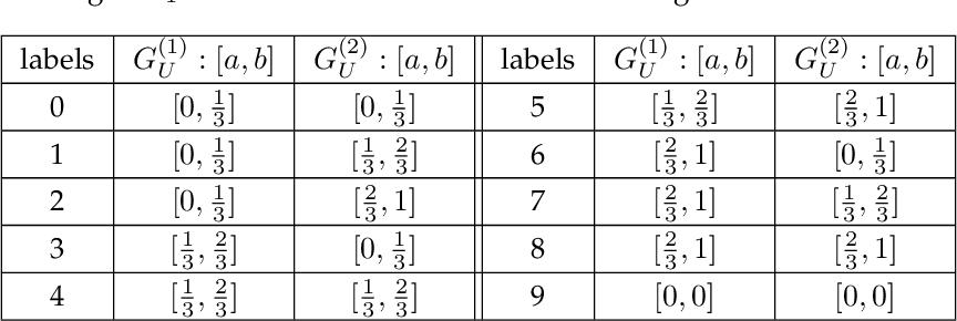 Figure 2 for A Generalization Theory based on Independent and Task-Identically Distributed Assumption
