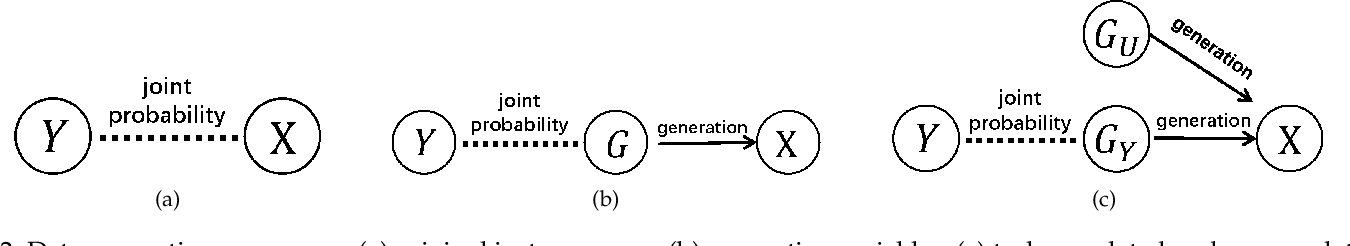 Figure 3 for A Generalization Theory based on Independent and Task-Identically Distributed Assumption