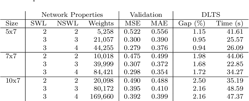 Figure 4 for Deep Learning Assisted Heuristic Tree Search for the Container Pre-marshalling Problem