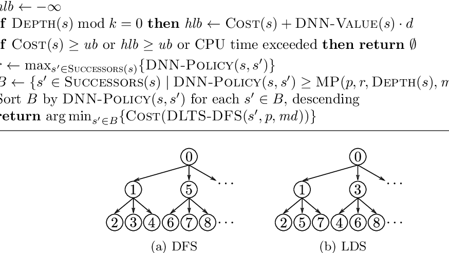 Figure 3 for Deep Learning Assisted Heuristic Tree Search for the Container Pre-marshalling Problem