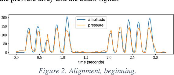 Figure 2 for Measuring a Six-hole Recorder Flute's Response to Breath Pressure Variations and Fitting a Model