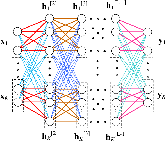 Figure 3 for Constructing Deep Neural Networks with a Priori Knowledge of Wireless Tasks