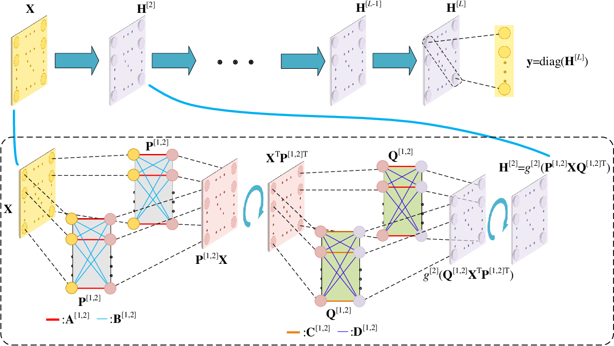 Figure 4 for Constructing Deep Neural Networks with a Priori Knowledge of Wireless Tasks