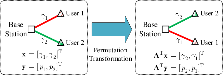 Figure 1 for Constructing Deep Neural Networks with a Priori Knowledge of Wireless Tasks