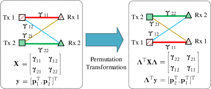 Figure 2 for Constructing Deep Neural Networks with a Priori Knowledge of Wireless Tasks