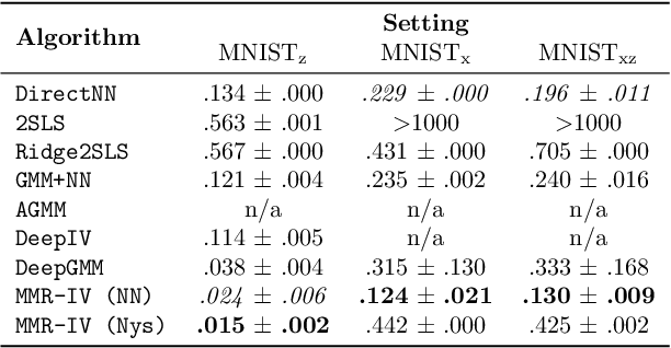 Figure 2 for Maximum Moment Restriction for Instrumental Variable Regression