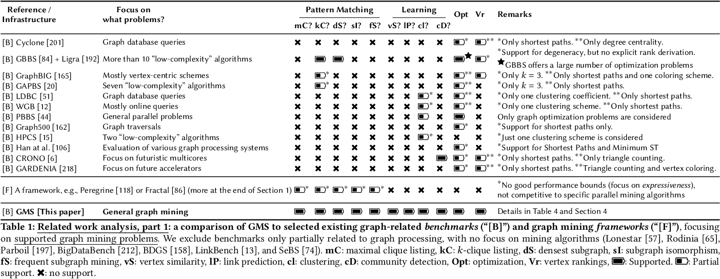 Figure 2 for GraphMineSuite: Enabling High-Performance and Programmable Graph Mining Algorithms with Set Algebra