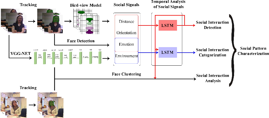 Figure 3 for Towards social pattern characterization in egocentric photo-streams