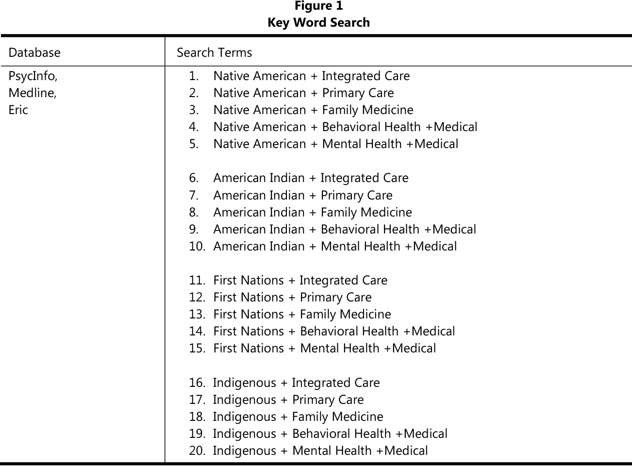 Integrated Care With Indigenous Populations A Systematic Review Of