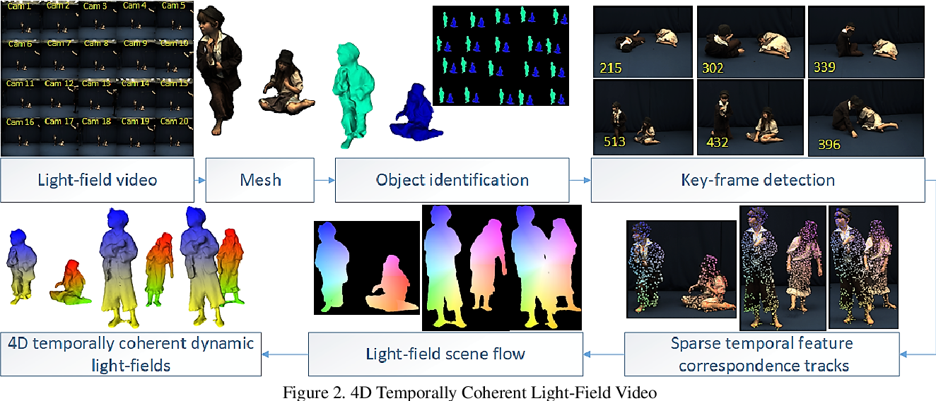 Figure 3 for 4D Temporally Coherent Light-field Video