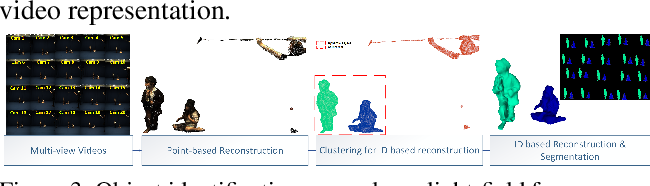Figure 4 for 4D Temporally Coherent Light-field Video