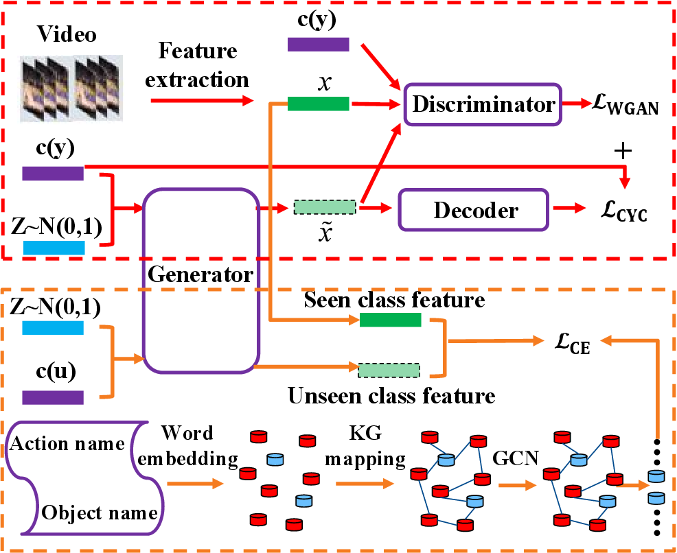 Figure 1 for GAN for Vision, KG for Relation: a Two-stage Deep Network for Zero-shot Action Recognition