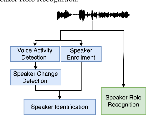 Figure 1 for Comparison of Speaker Role Recognition and Speaker Enrollment Protocol for conversational Clinical Interviews