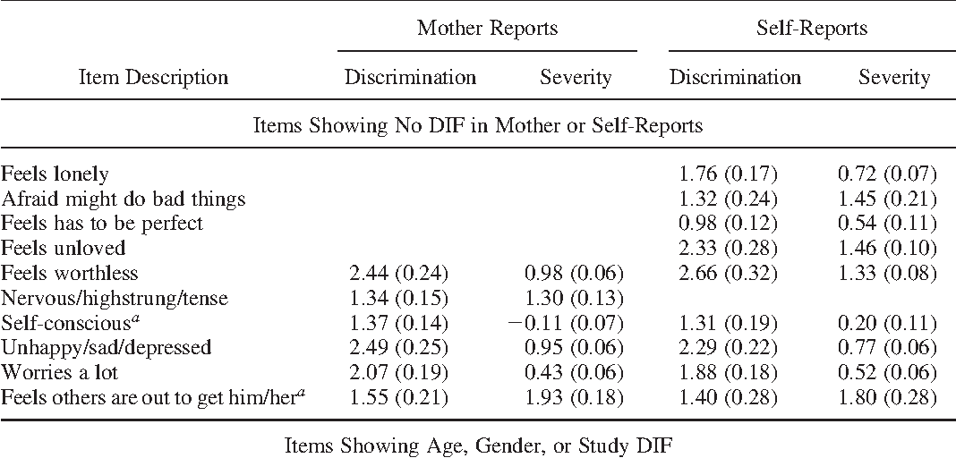 Table 2. Results of differential item functioning (DIF) testing and item calibration for Mother-and Self-Reported Internalizing Scales
