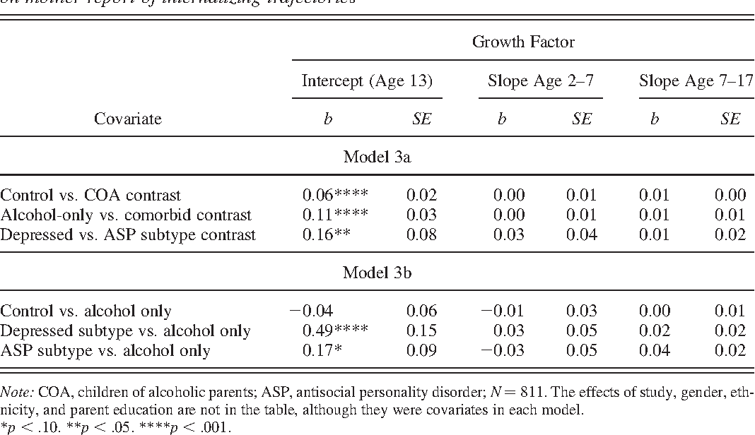 Table 5. Latent growth modeling results testing the effect of parent alcoholism subtypes on mother report of internalizing trajectories