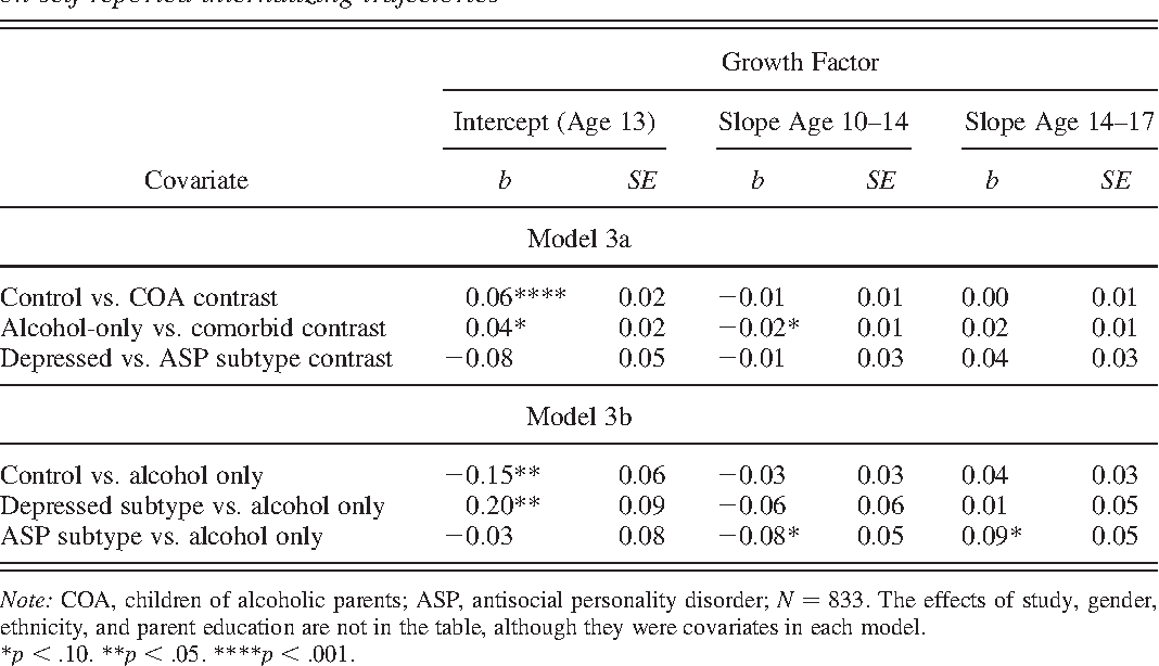 Table 6. Latent growth modeling results testing the effect of parent alcoholism subtypes on self-reported internalizing trajectories