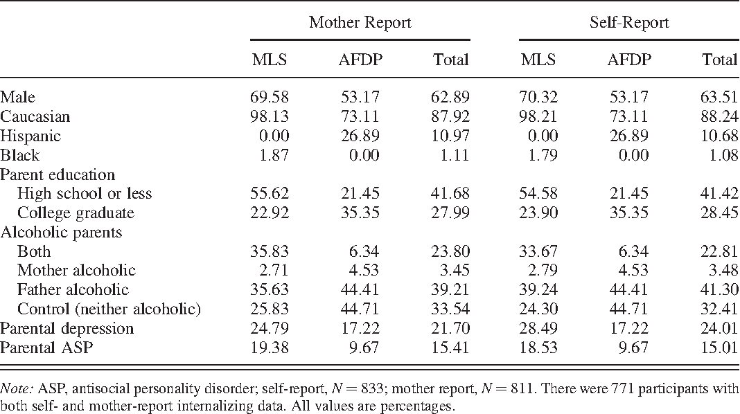 Table 1. Demographic characteristics within and across studies and reporters