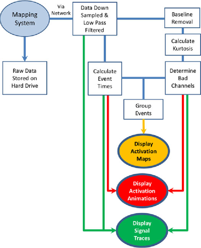Figure 1 from a system and method for online high resolution mapping flowchart illustrating the system developed to process online hr slowwave data ccuart Gallery