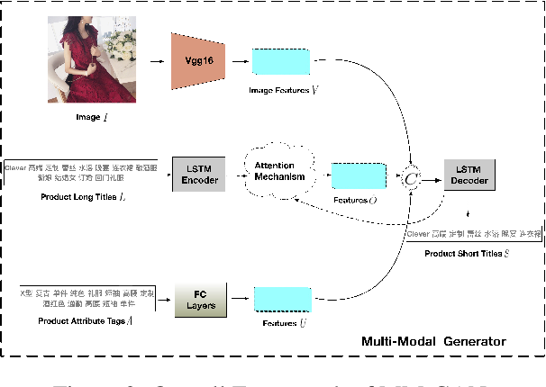 Figure 3 for Multi-Modal Generative Adversarial Network for Short Product Title Generation in Mobile E-Commerce