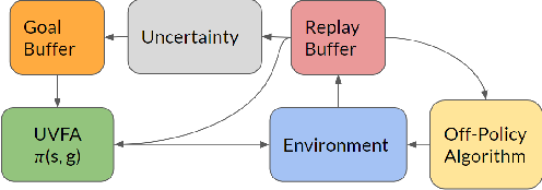Figure 1 for Directed Exploration for Reinforcement Learning