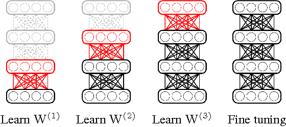Figure 1 for Node-By-Node Greedy Deep Learning for Interpretable Features