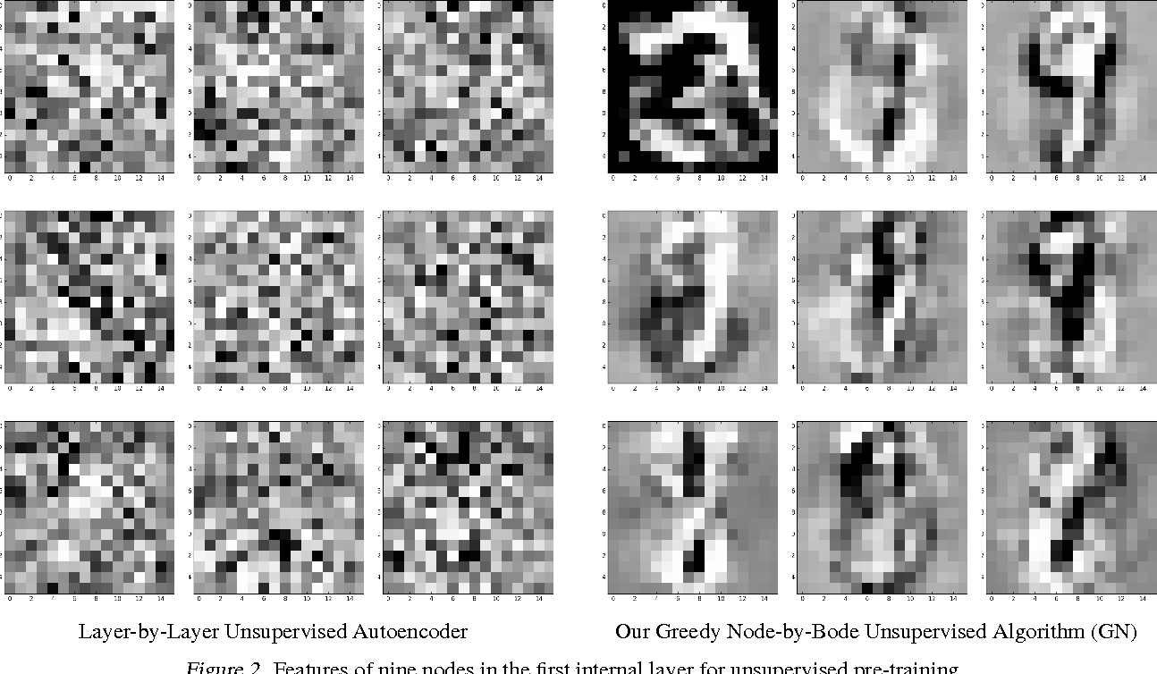 Figure 3 for Node-By-Node Greedy Deep Learning for Interpretable Features