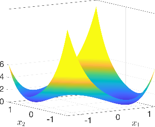 Figure 3 for Nonconvex Optimization Meets Low-Rank Matrix Factorization: An Overview