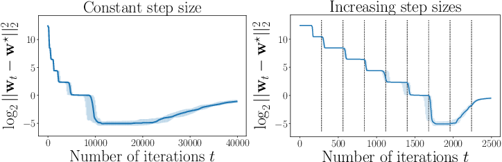 Figure 3 for Implicit Regularization for Optimal Sparse Recovery