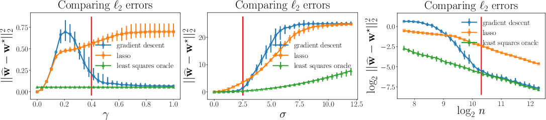Figure 4 for Implicit Regularization for Optimal Sparse Recovery