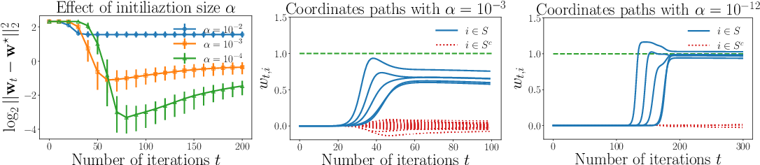 Figure 1 for Implicit Regularization for Optimal Sparse Recovery
