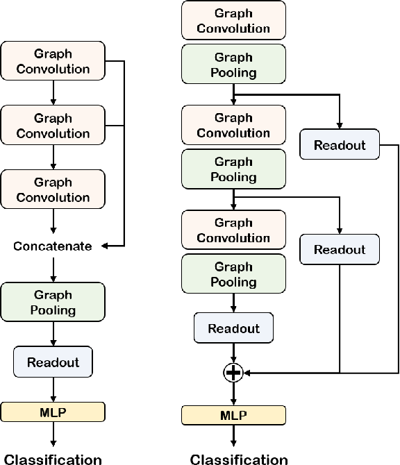 Figure 3 for Self-Attention Graph Pooling