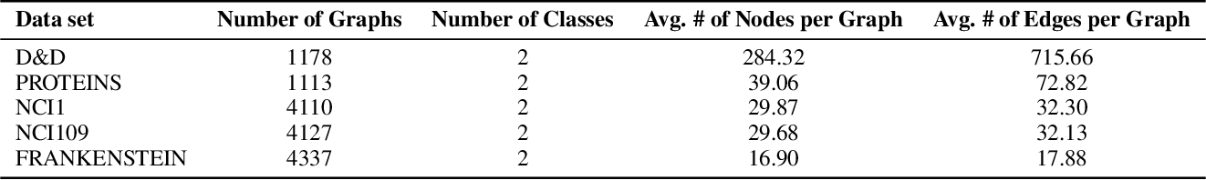 Figure 2 for Self-Attention Graph Pooling