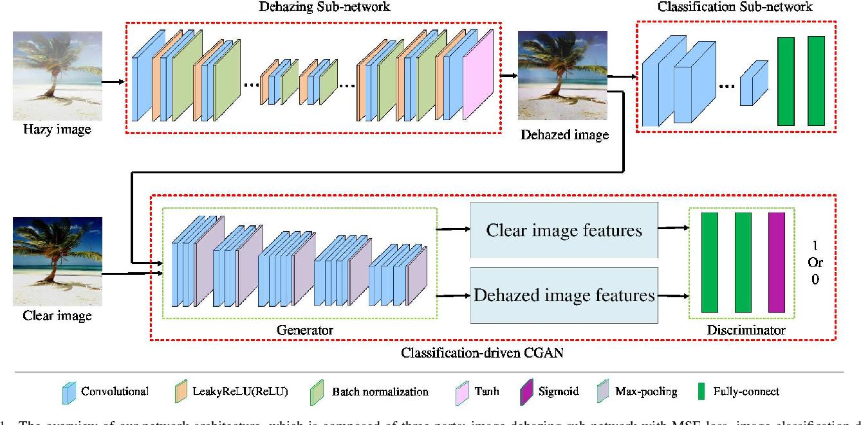 Figure 1 for Classification-driven Single Image Dehazing