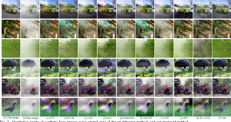 Figure 2 for Classification-driven Single Image Dehazing