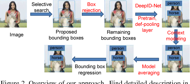 Figure 2 for DeepID-Net: Deformable Deep Convolutional Neural Networks for Object Detection