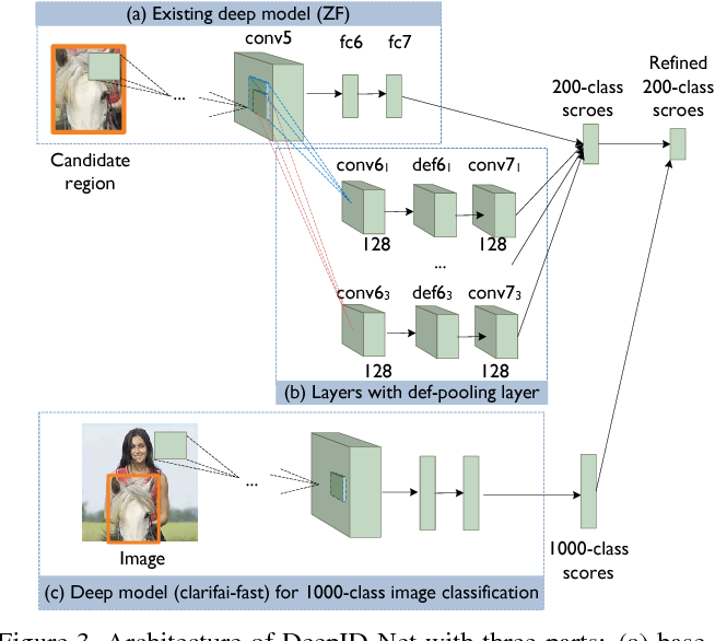 Figure 4 for DeepID-Net: Deformable Deep Convolutional Neural Networks for Object Detection