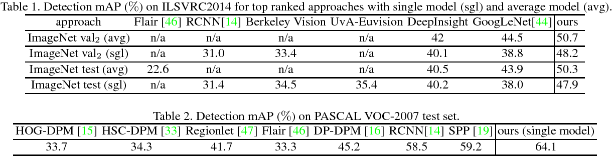 Figure 3 for DeepID-Net: Deformable Deep Convolutional Neural Networks for Object Detection
