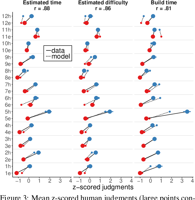 Figure 3 for Explaining intuitive difficulty judgments by modeling physical effort and risk