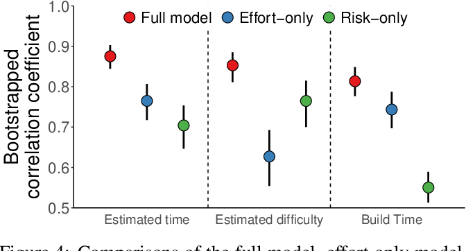 Figure 4 for Explaining intuitive difficulty judgments by modeling physical effort and risk
