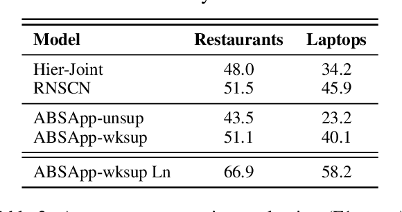 Figure 4 for ABSApp: A Portable Weakly-Supervised Aspect-Based Sentiment Extraction System
