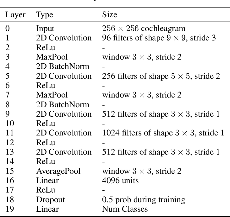 Figure 2 for Untangling in Invariant Speech Recognition