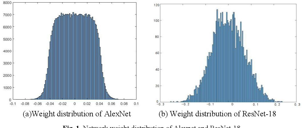 Figure 1 for Robustness-aware 2-bit quantization with real-time performance for neural network