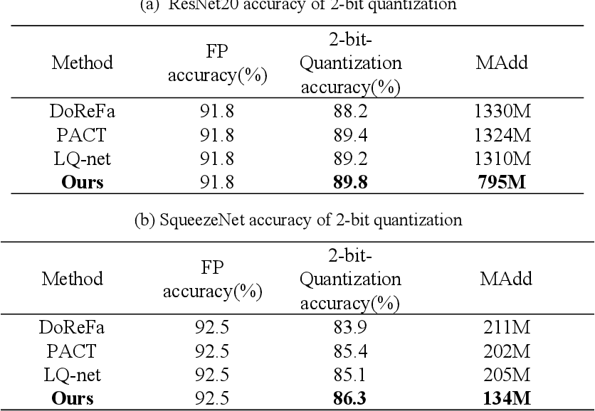 Figure 3 for Robustness-aware 2-bit quantization with real-time performance for neural network