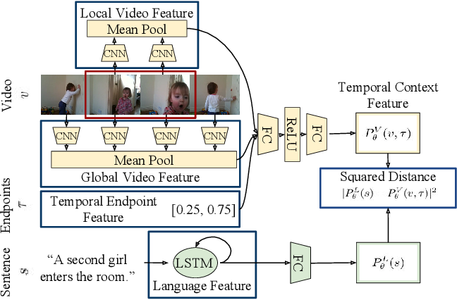 Figure 2 for Localizing Moments in Video with Natural Language